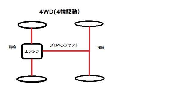 4WDのイメージ画像