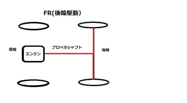FR車のイメージ画像