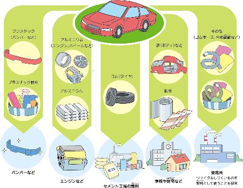 自動車リサイクルの参考画像