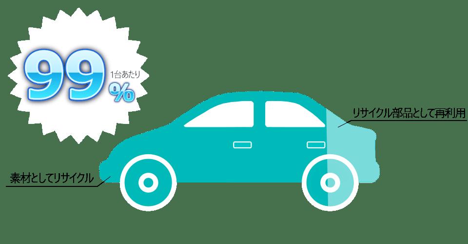 自動車一台当たり99%のリサイクル率があることを説明するインフォグラフィックス